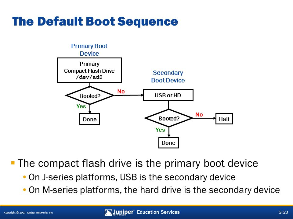 The Default Boot Sequence