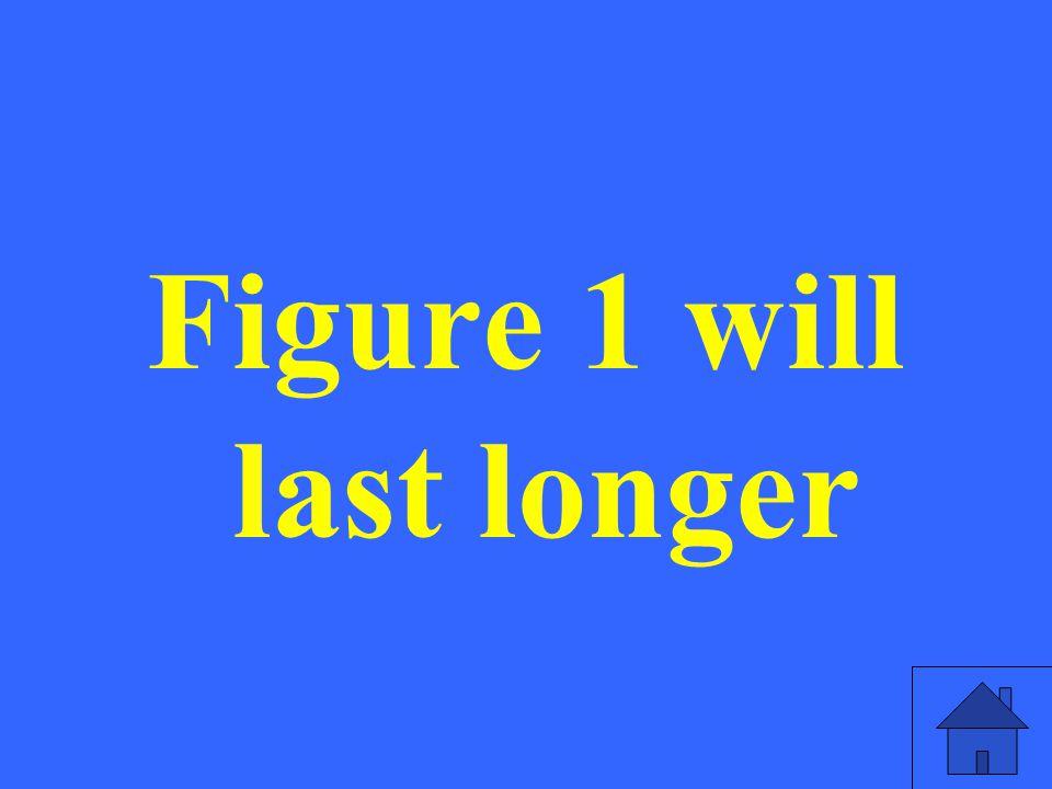 Figure 1 will last longer