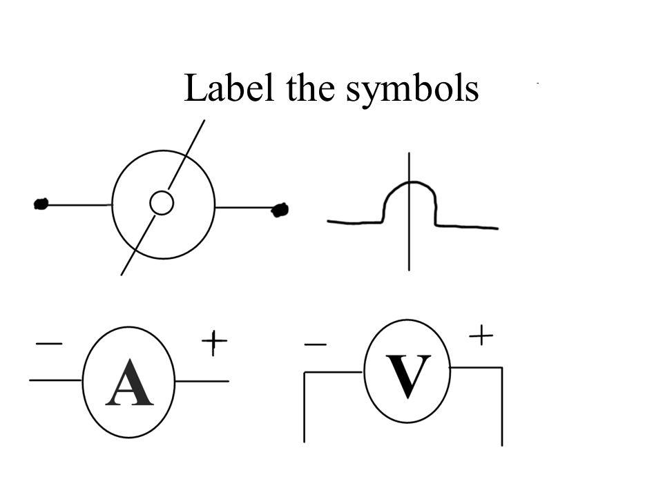 Label the symbols