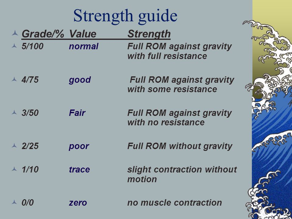 Strength guide Grade/% Value Strength