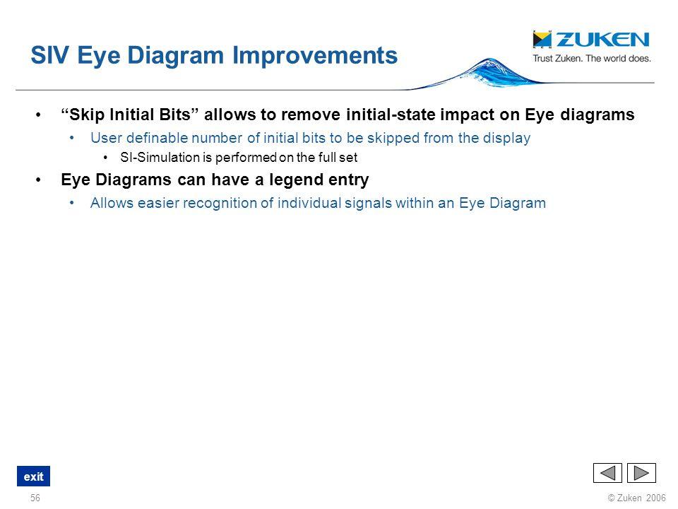 SIV Eye Diagram Improvements