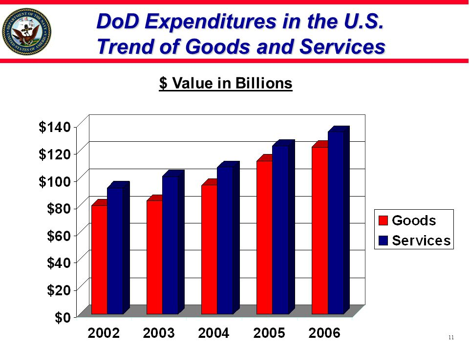 DoD Expenditures in the U.S. Trend of Goods and Services