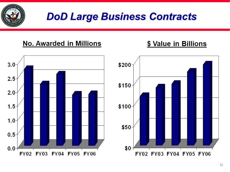 DoD Large Business Contracts