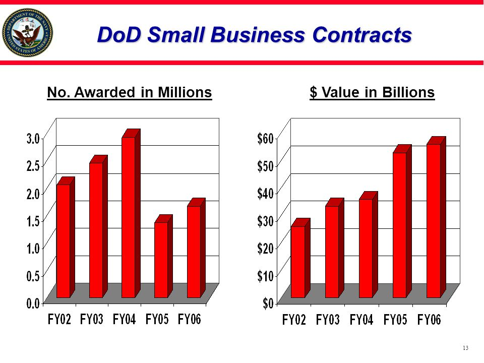 DoD Small Business Contracts