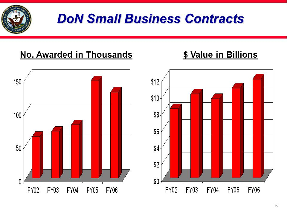DoN Small Business Contracts