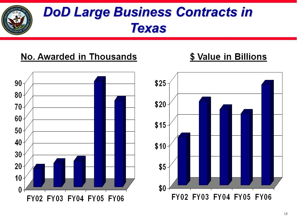 DoD Large Business Contracts in Texas