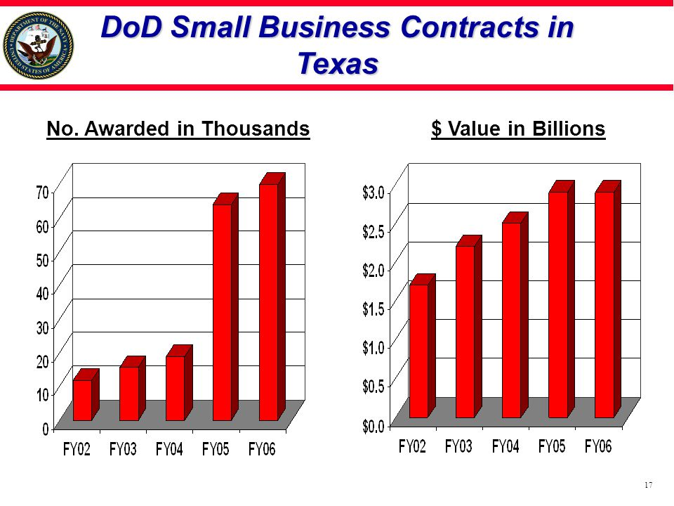 DoD Small Business Contracts in Texas