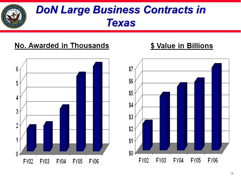 DoN Large Business Contracts in Texas