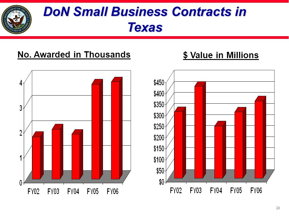 DoN Small Business Contracts in Texas