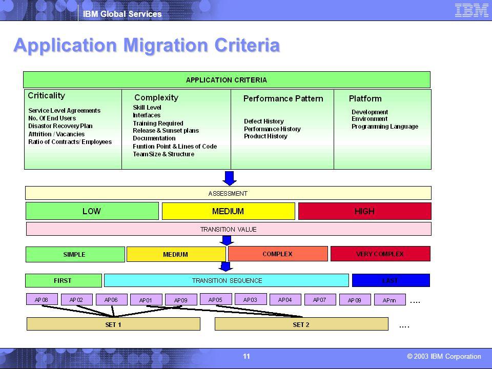 Application Migration Criteria