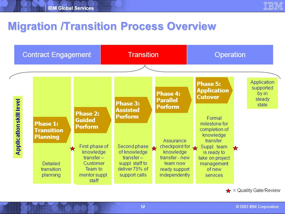 Migration /Transition Process Overview