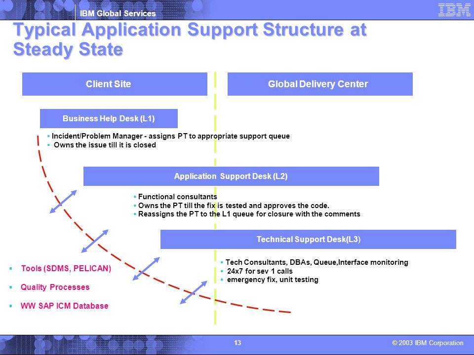 Typical Application Support Structure at Steady State