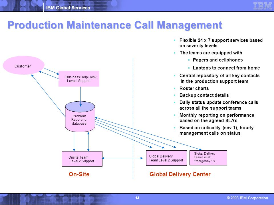 Production Maintenance Call Management