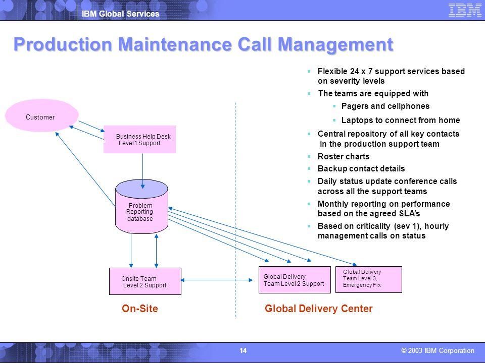 Production Maintenance Call Management