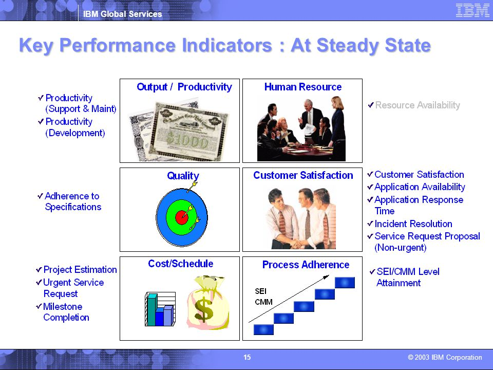 Key Performance Indicators : At Steady State