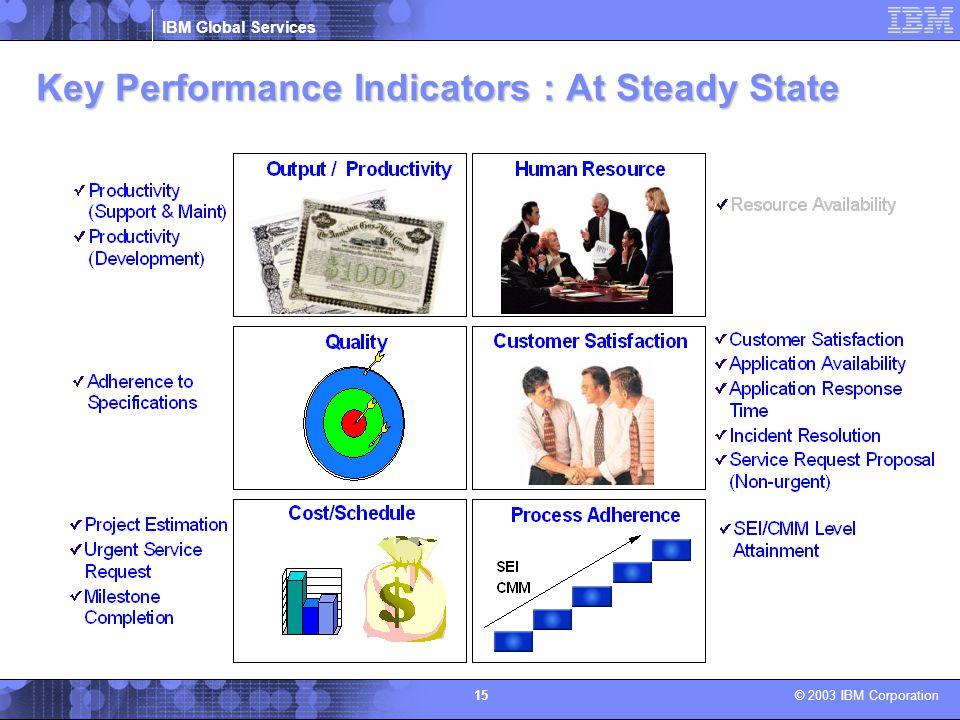 Key Performance Indicators : At Steady State