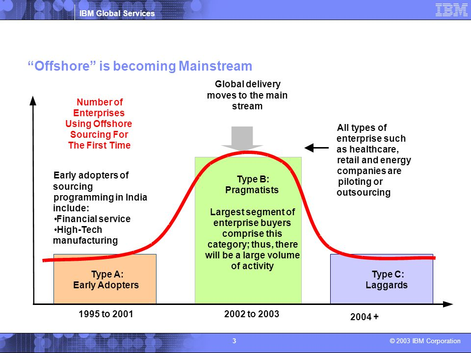 Offshore is becoming Mainstream