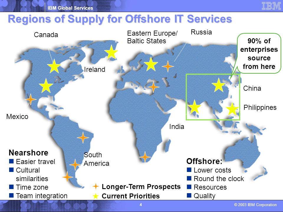Regions of Supply for Offshore IT Services