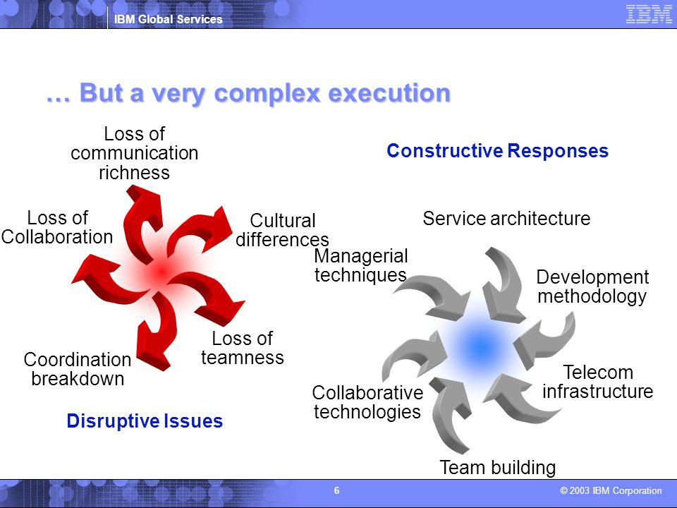 … But a very complex execution