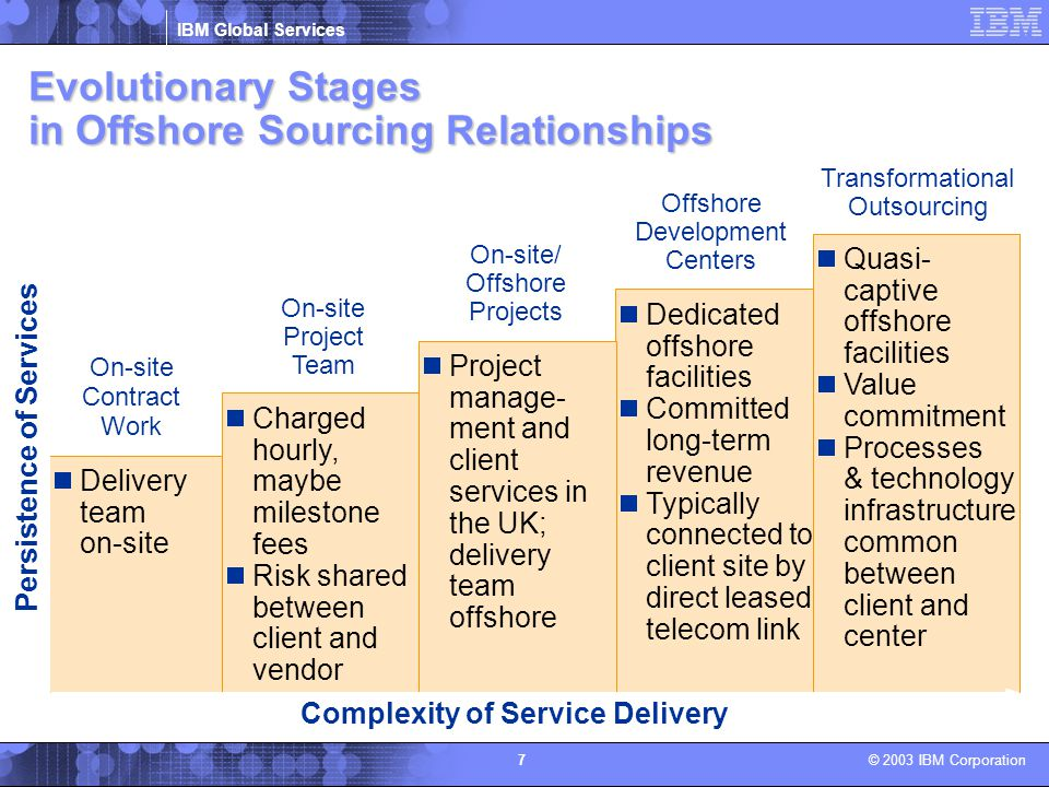 Evolutionary Stages in Offshore Sourcing Relationships