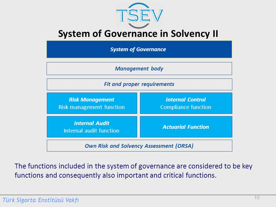 System of Governance in Solvency II