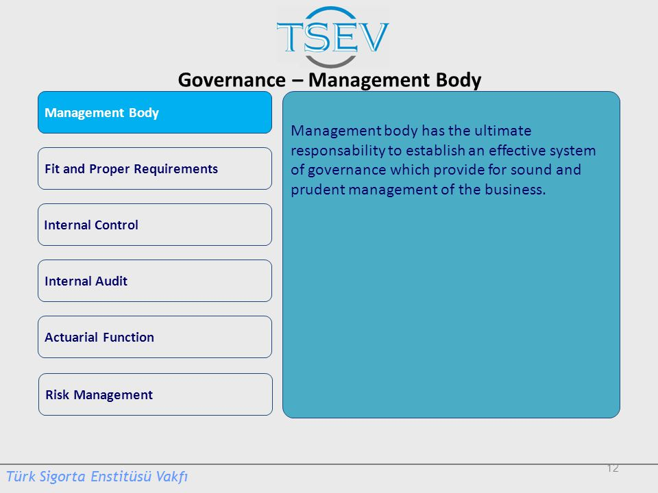 Governance – Management Body