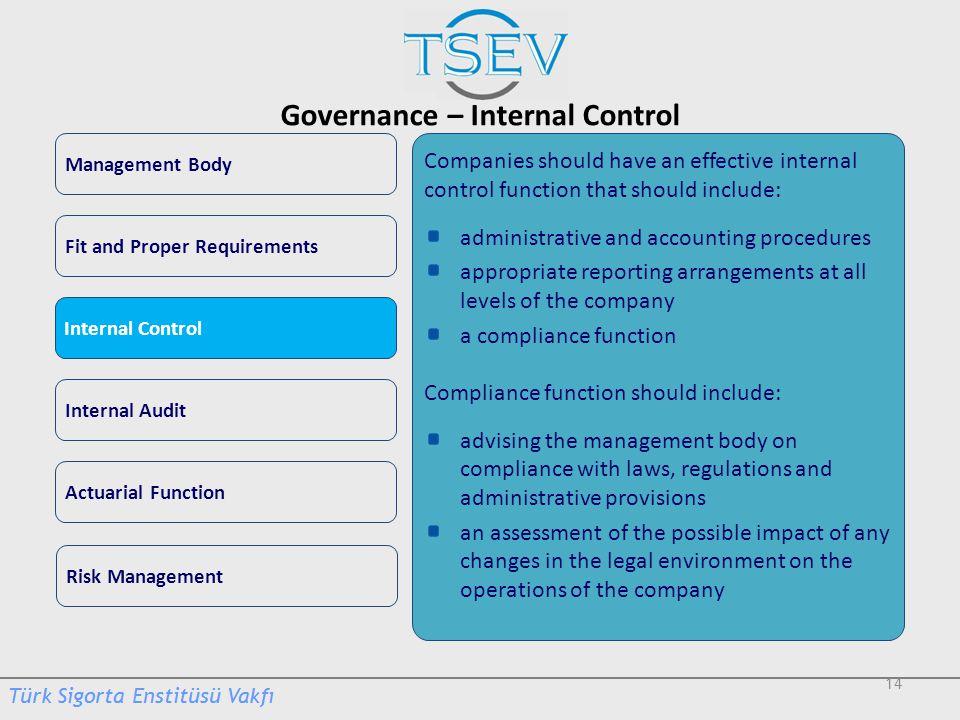 Governance – Internal Control
