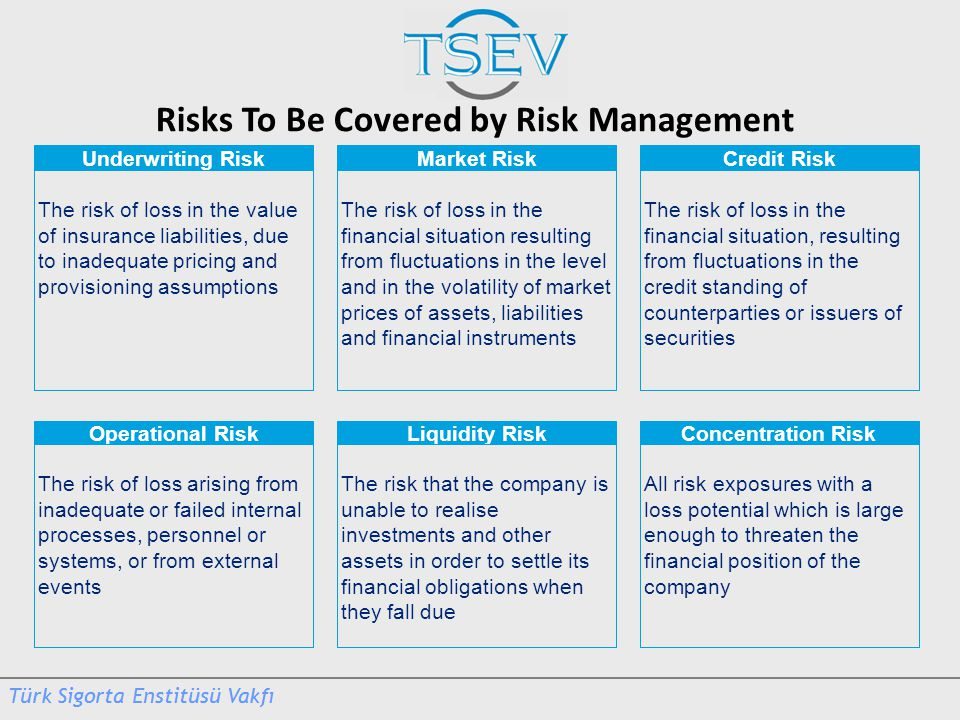 Risks To Be Covered by Risk Management