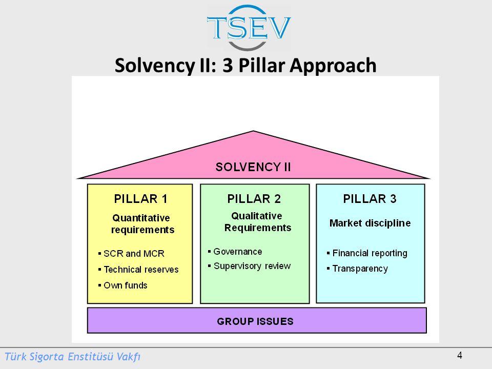 Solvency II: 3 Pillar Approach
