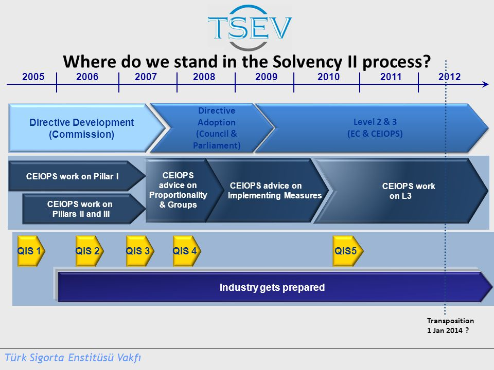 Where do we stand in the Solvency II process