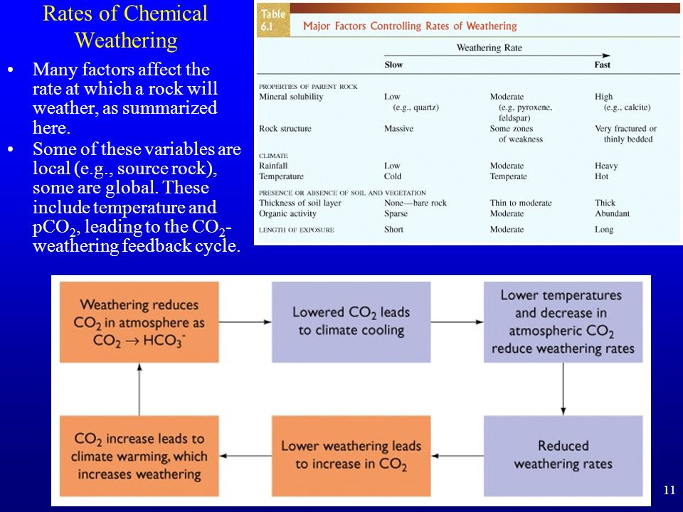 Rates of Chemical Weathering