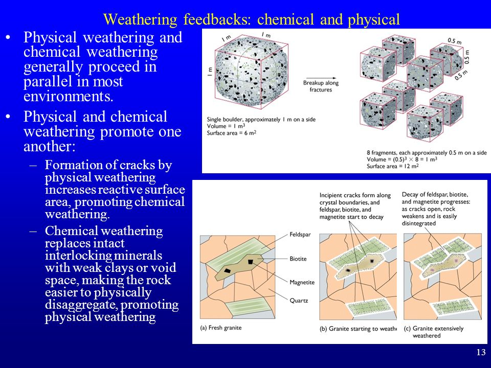 Weathering feedbacks: chemical and physical