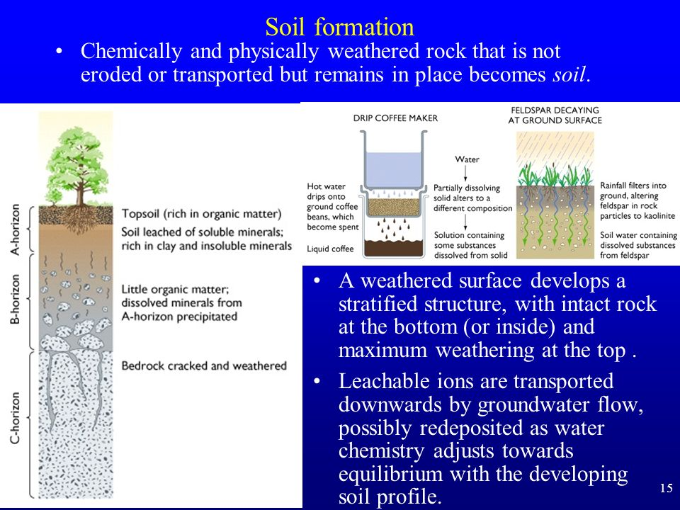 Soil formation Chemically and physically weathered rock that is not eroded or transported but remains in place becomes soil.