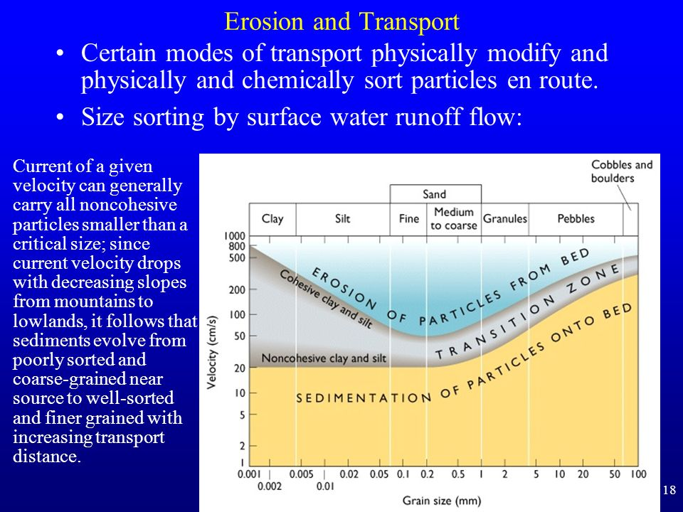 Size sorting by surface water runoff flow:
