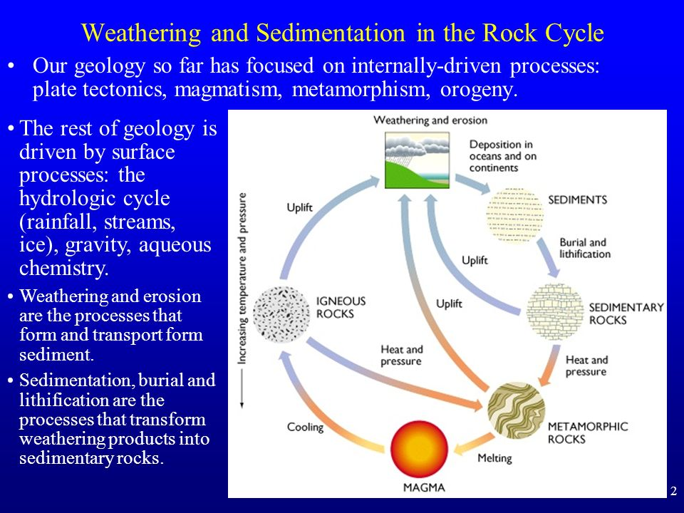 Weathering and Sedimentation in the Rock Cycle