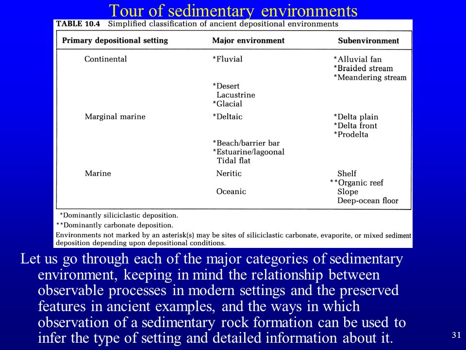 Tour of sedimentary environments