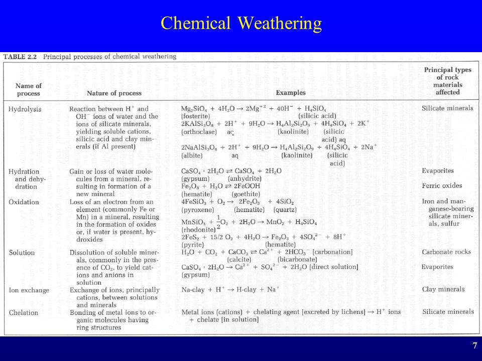 Chemical Weathering