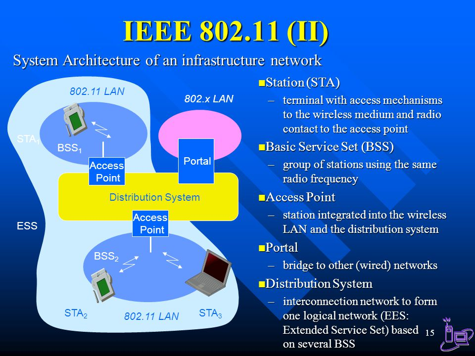 Wireless lan wlan selected topics introduction wlan for Ieee 802 11 architecture