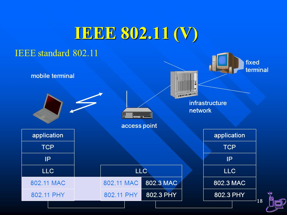 IEEE 802.11 (V) IEEE standard 802.11 mobile terminal access point