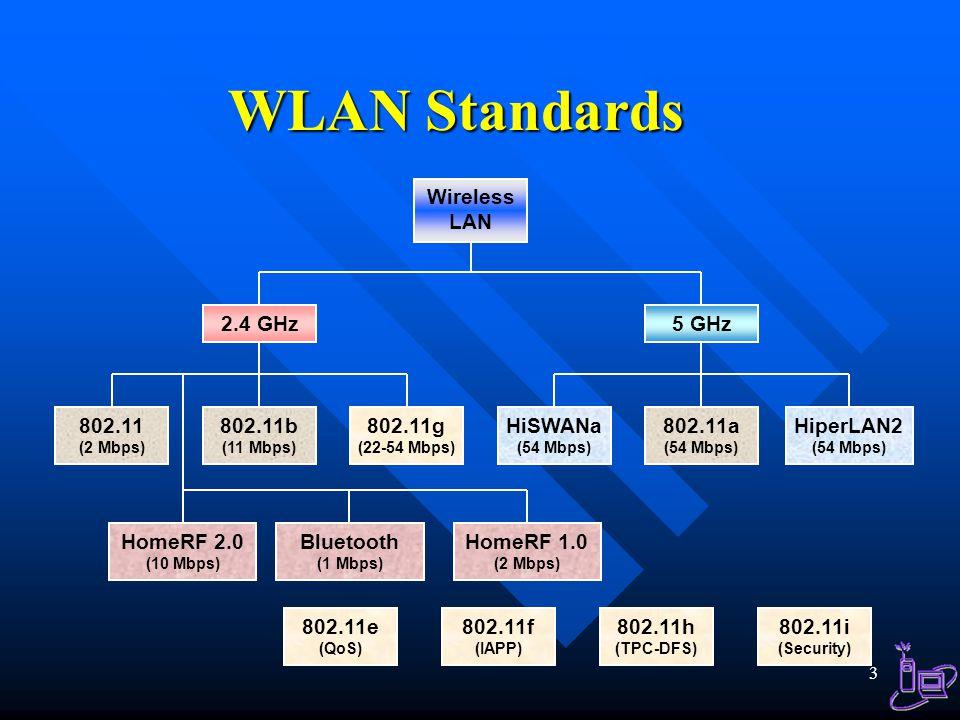 WLAN Standards Wireless LAN 2.4 GHz 5 GHz 802.11 (2 Mbps)