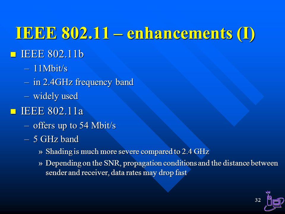 IEEE 802.11 – enhancements (I)