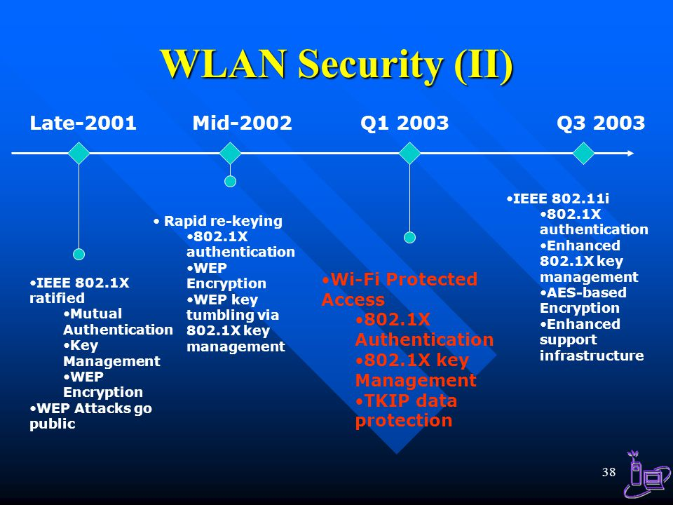 WLAN Security (II) Late-2001 Mid-2002 Q1 2003 Q3 2003