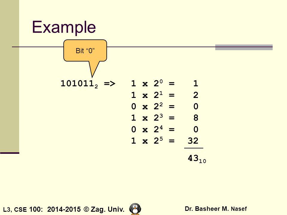 Example Bit 0 1010112 => 1 x 20 = 1 1 x 21 = 2 0 x 22 = 0 1 x 23 = 8 0 x 24 = 0 1 x 25 = 32.