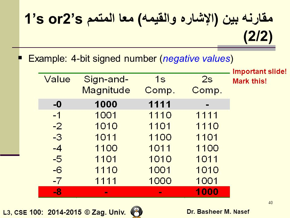 مقارنه بين (الإشاره والقيمه) معا المتمم 1's or2's (2/2)