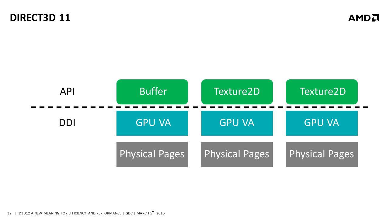 Direct3D 11 API Buffer Texture3D Texture2D Texture2D DDI GPU VA GPU VA