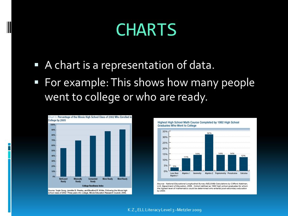 CHARTS A chart is a representation of data.