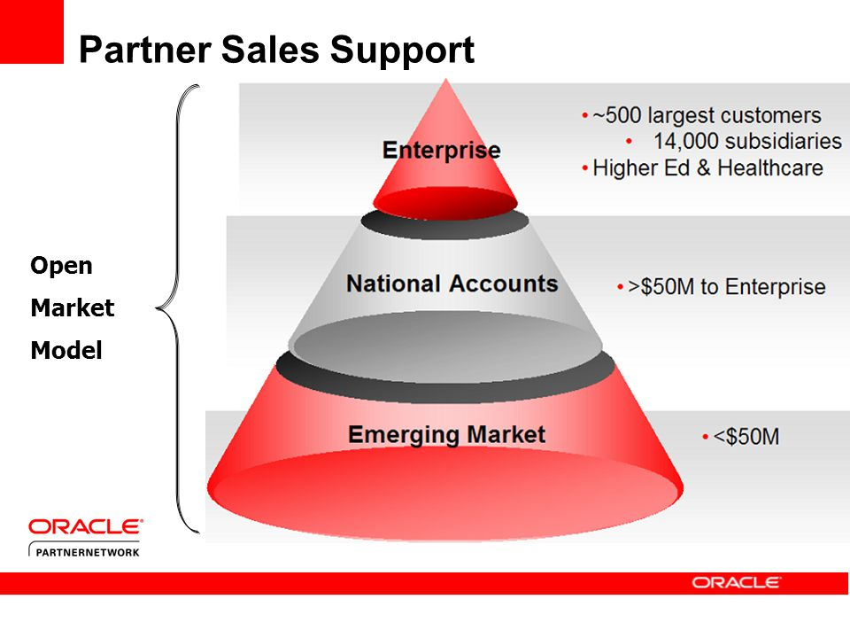 Partner Sales Support Open Market Model