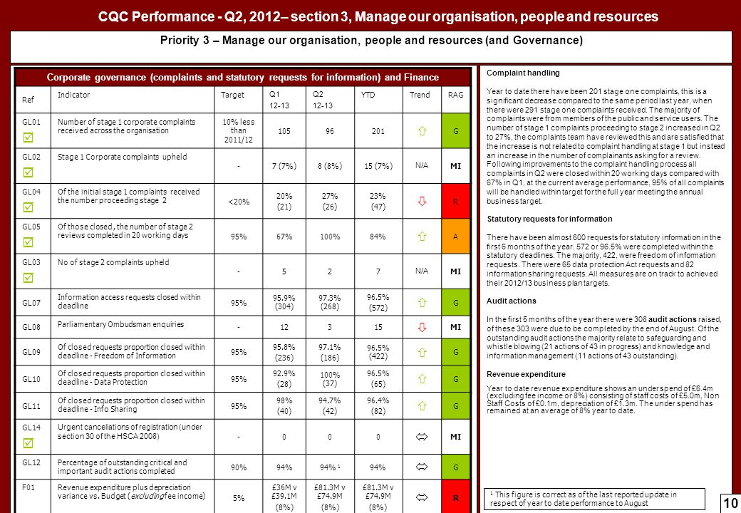 CQC Performance – Q1, 2012-13 CQC Performance - Q2, 2012– section 3, Manage our organisation, people and resources.