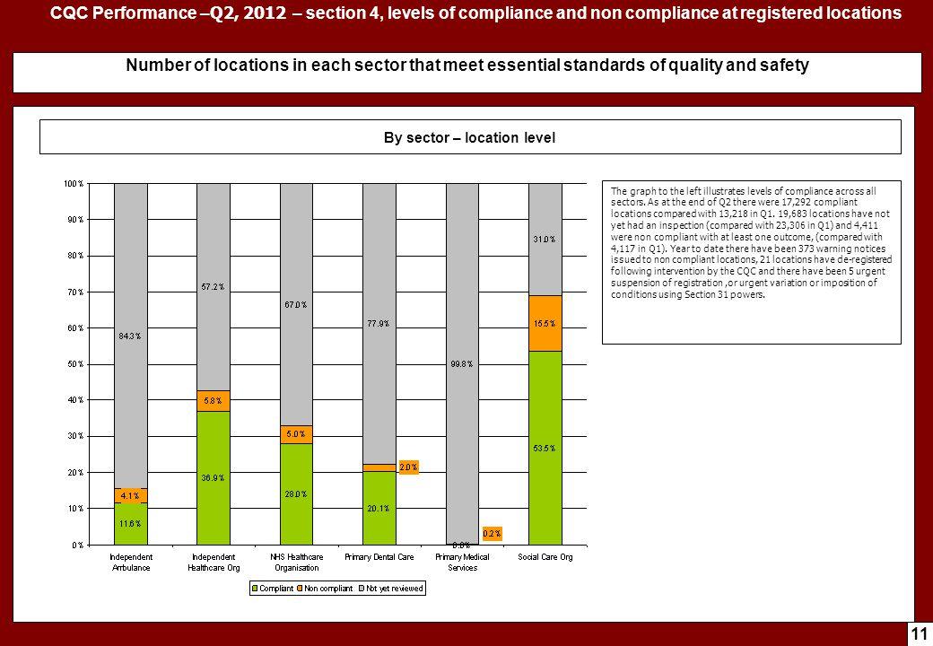 CQC Performance – April - June, Q1, 2012 – compliance outcomes
