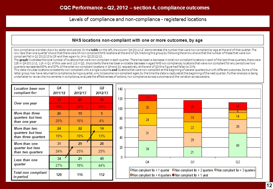 CQC Performance – Q2, 2012 – section 4, compliance outcomes 12